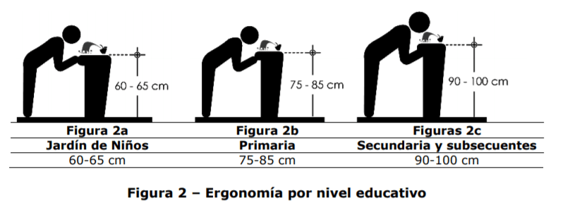Alturas de bebederos avaladas por Inifed, Bebederos, Normatividad Inifed