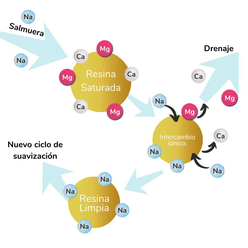 Función de la sal en pellets, cómo funciona un suavizador de agua