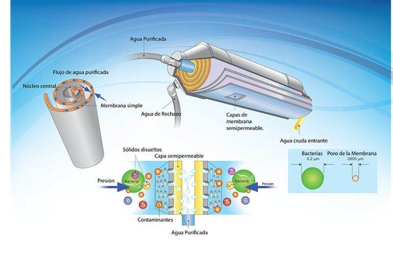 como-funciona-la-osmosis-inversa
