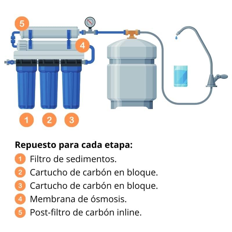 Filtros de agua en México